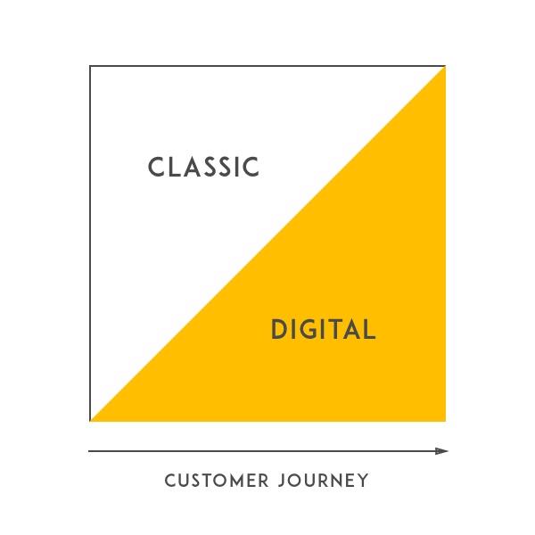 elsterkind-gmbh-prinzipien-balance-online-and-offline-marketing