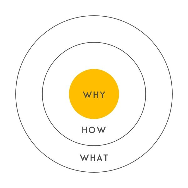 grafik why-how-what